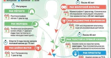 Профилактика онкологии и факторы риска